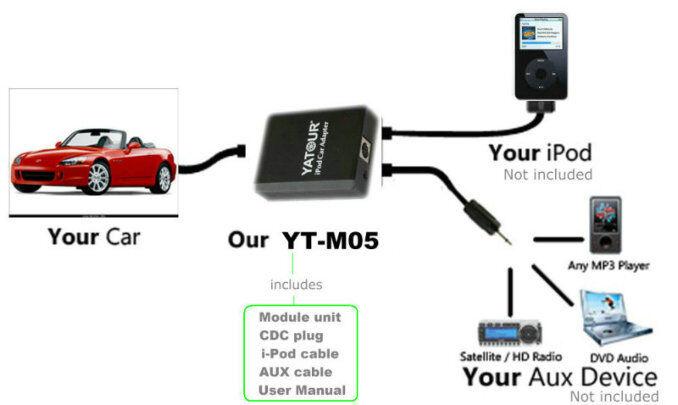Yatour iPod car integration Kit For BMW 17-Pin Round Radio(Digital